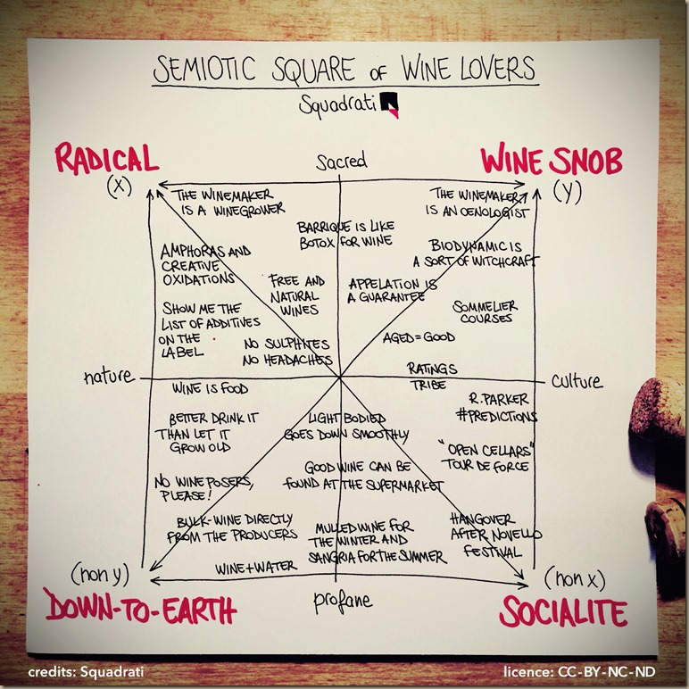 semiotic_square_wine_lovers