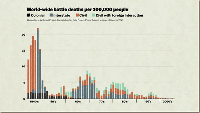 good news battle_deaths_chart