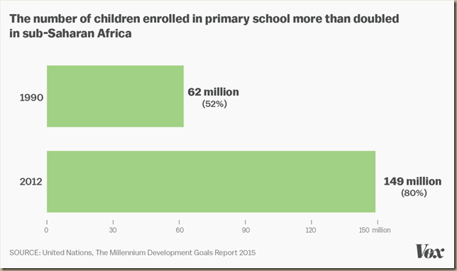 good news UN-report-school-enrollment_0