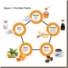 standard model of taste